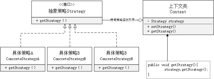 策略模式UML类图