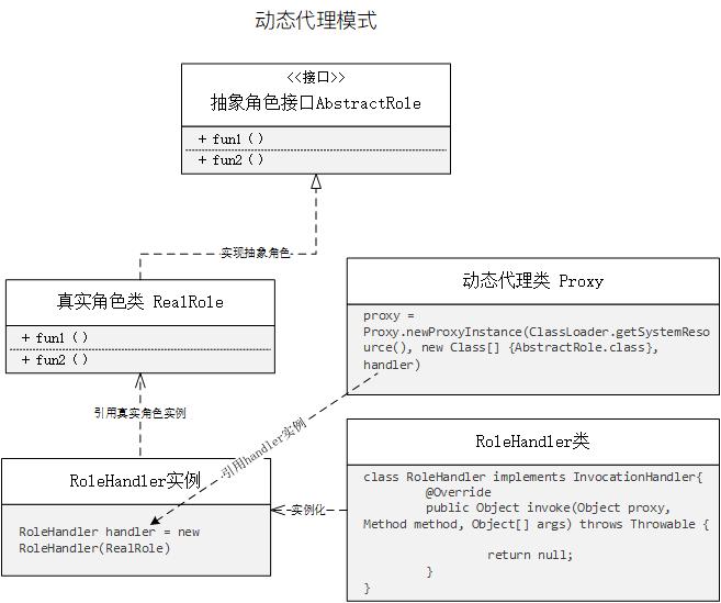 java动态代理模式uml类图