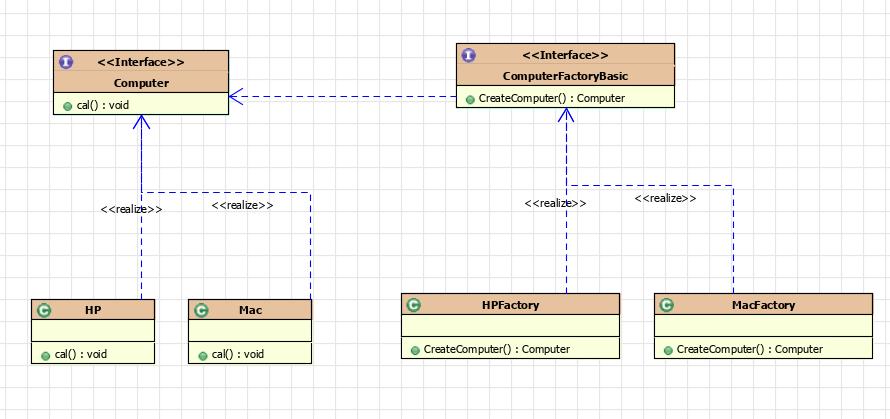 工厂方法模式UML图